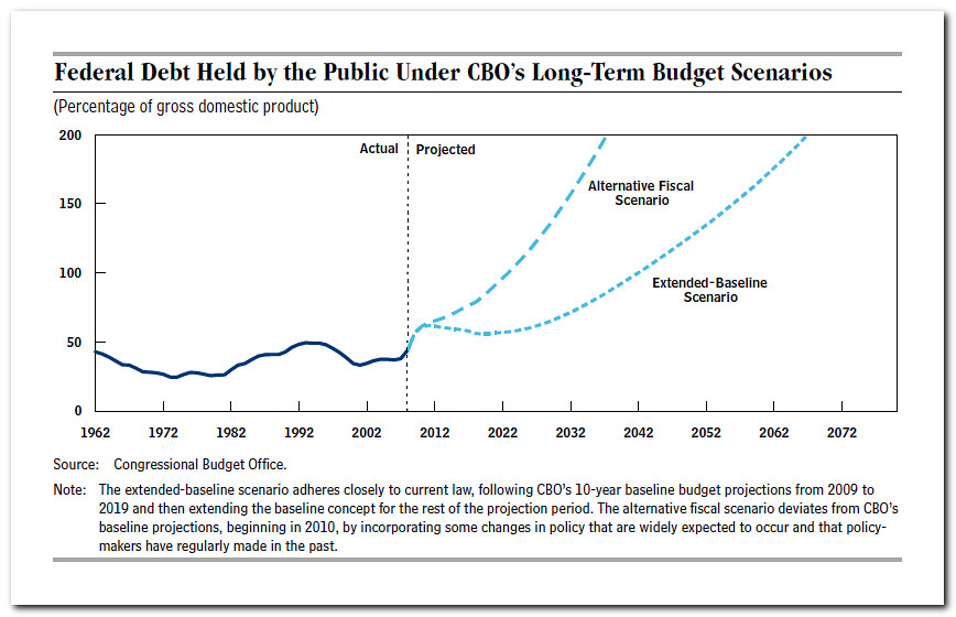 Federal Debt graph by CBO