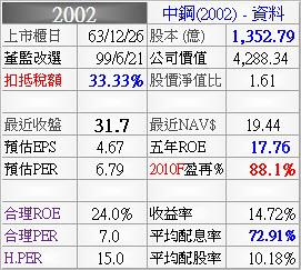 2002_合理價