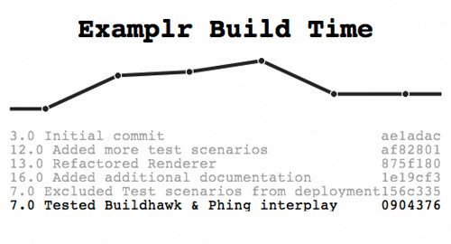 Buildhawk report for a Phing driven build