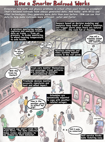 Picture Story: How A Smarter Railroad Works
