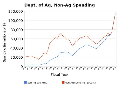 dept_of_ag,_non-ag_spending