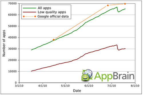 Essential Cull of Android Apps