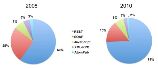 SOAP vs REST, 2008 vs 2010