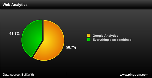 Web analytics share