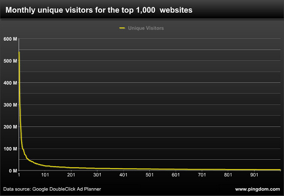 Monthly unique visitors for the top 1000 websites