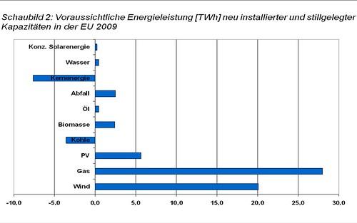 Voraussichtliche Leistung der 2009 in der EU neu installierten oder stillgelegten Kraftwerke