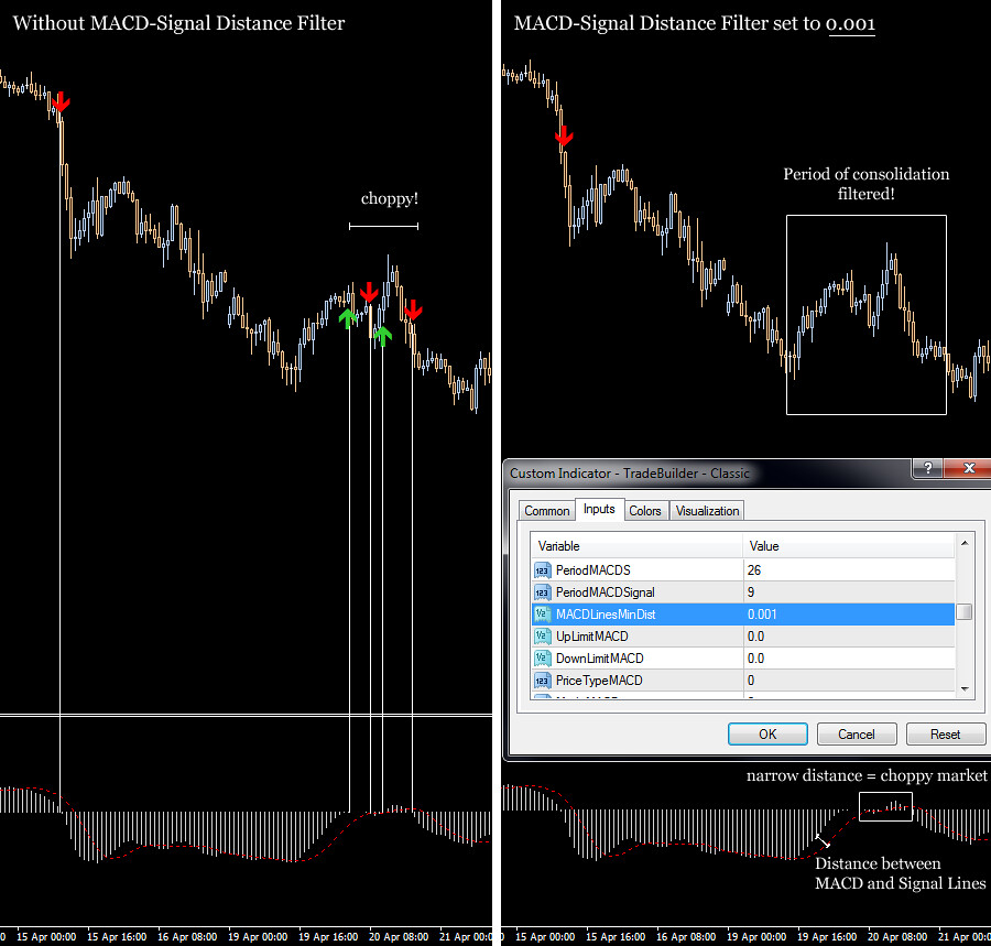 Forex strategy builder indicators