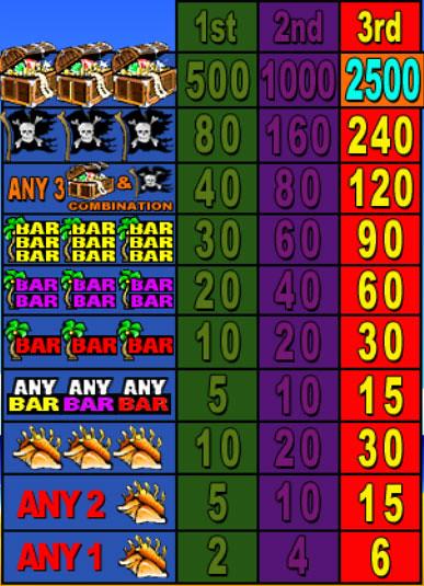 free Pirate's Paradise slot mini symbol