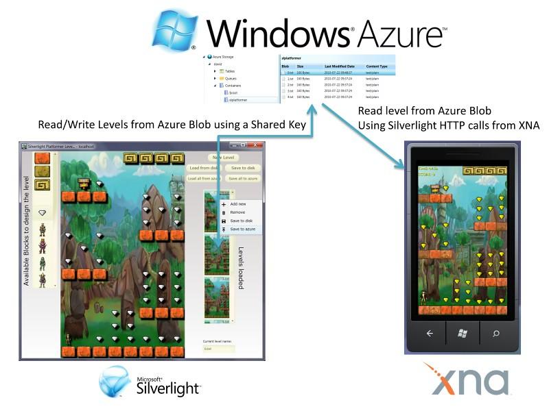 Silverlight 4 XNA Platformer Level Editor for Windows Phone