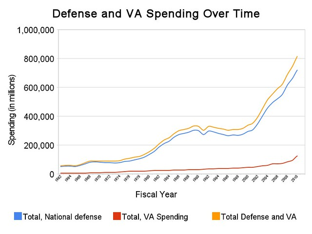 defense_and_va_spending_over_time