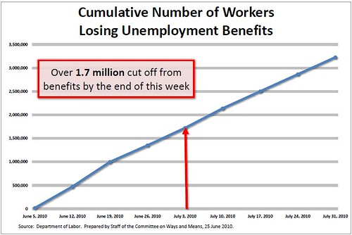 unemployment benefit eliminated