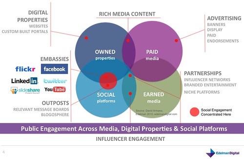 Public Engagement Across Media, Digital Properties & Social Platforms