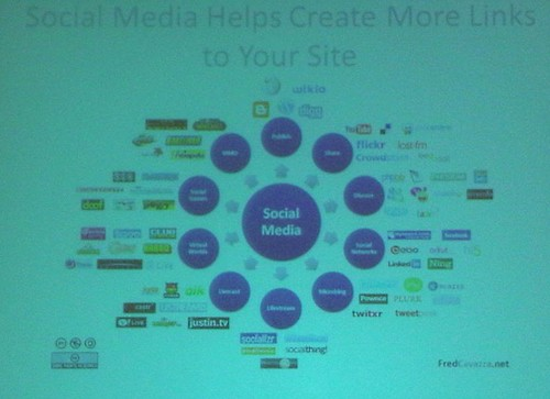Slide: Social media helps drive more links to your site