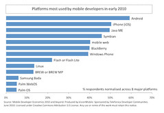 Platforms most used by mobile developers in ea...