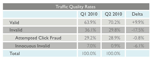 Click Fraud Rate from Anchor