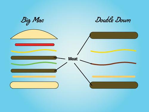 KFC double down comparison