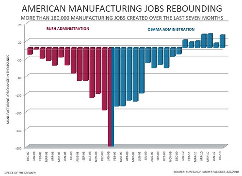 July Jobs Report - Manufacturing Jobs