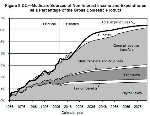 Medicare Revenue vs Expenditures 2010