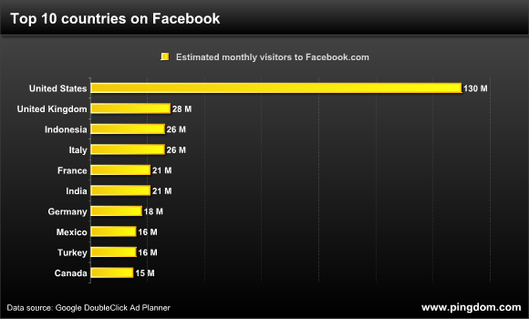 Top 10 countries on Facebook