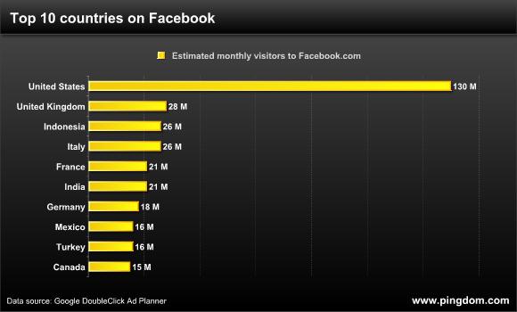Very world rankings in broadband penetration 2010