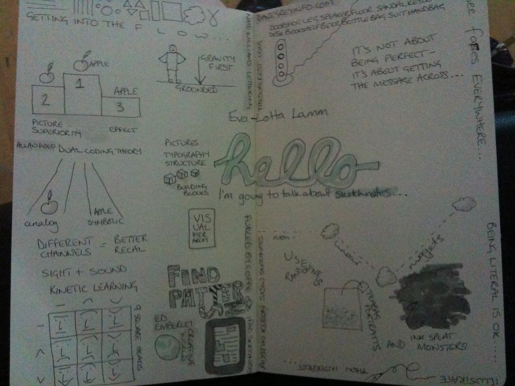 Sketchnotes about sketchnoting