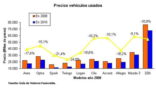 precios vehiculos