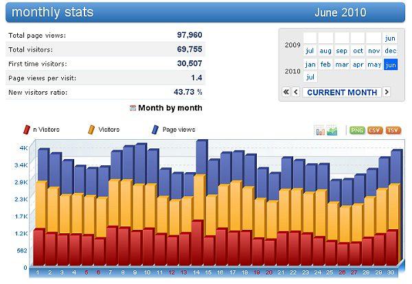 Blog do Crato - Estatisticas Junho de 2010