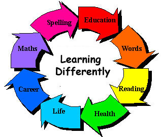 learning-disability-areas