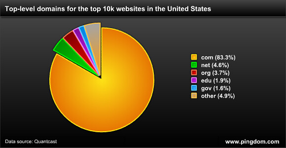 TLD usage among the top 10k sites in the US