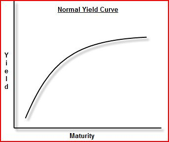 textbook yield curve