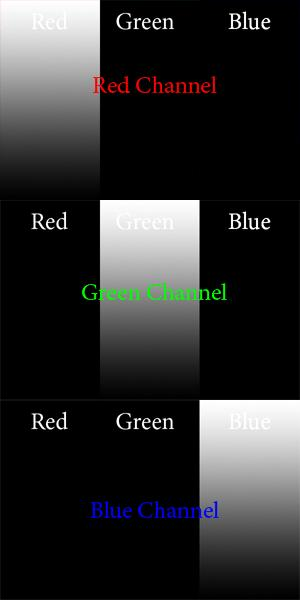 Color space example - RGB - channels