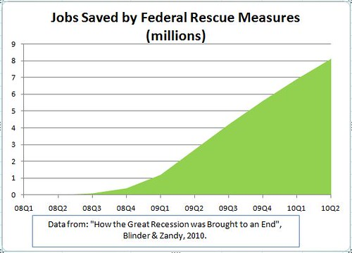 Jobs saved due to federal response