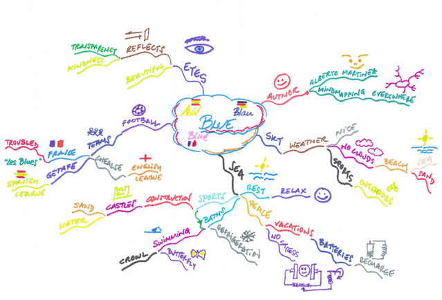 Blue Mind Map