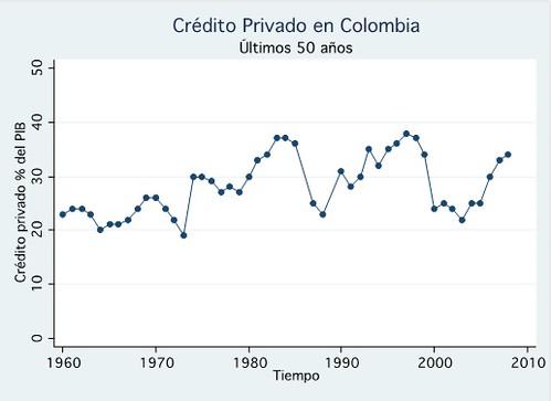 Crédito privado