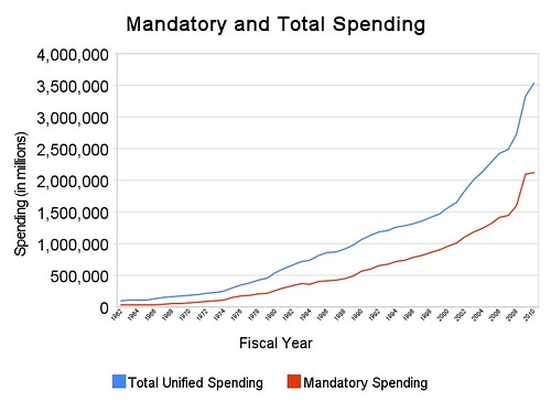 mandatory_and_total_spending
