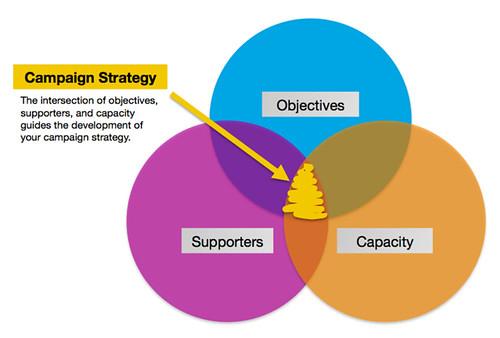 CauseVox: Campaign Strategy Framework
