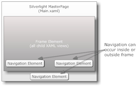 How Frames and Navigation Work in Silverlight