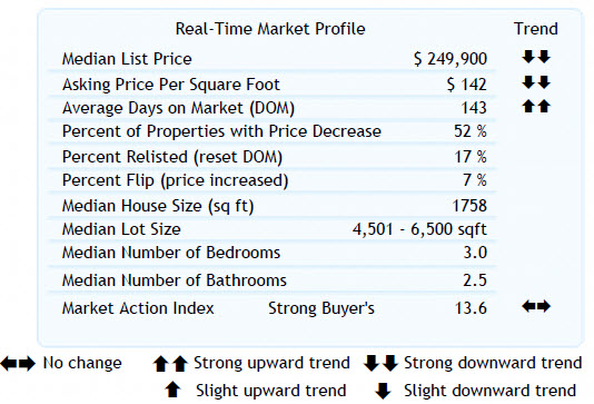 Altos Real-Time Market Profile 97006  (8-12-2010)