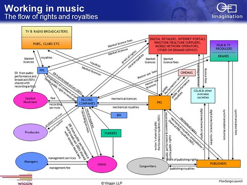 music licensing and royalties in the The use of this music has a cost, and the revenue earned from the payments made for the rights to use music in this way is called a sync royalty.