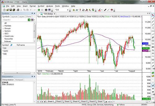 Amibroker 5.30 顯示美股大盤走勢圖