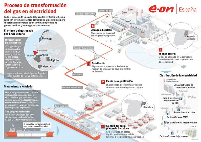 El proceso del ciclo combinado.