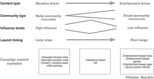 Transmedia_content_framework