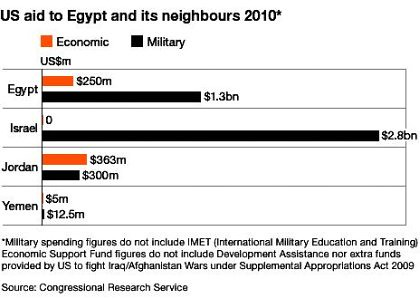11b04 BBC US ayuda Egypt y sus vecinos en 2010