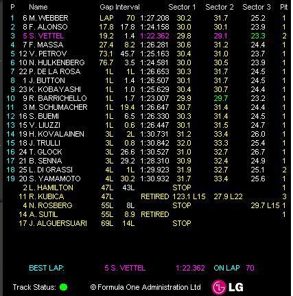GP Hongrie - résultat course
