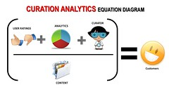 The Curation Analytics Equation Diagram