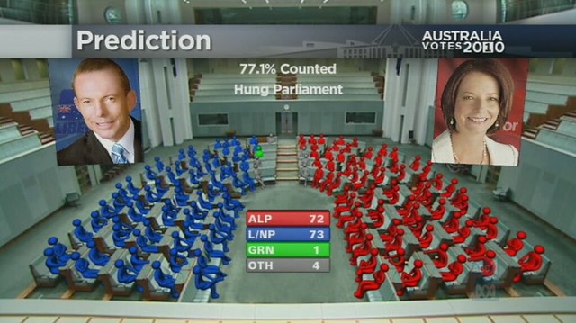 House of Representatives: ABC projection
