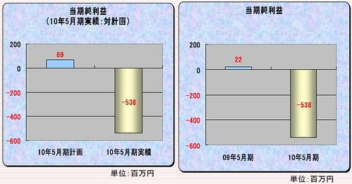 100823(2) - 日本×新加坡的3DCG科幻劇場版《Titan Rain》驚傳已經停止製作、計畫胎死腹中...