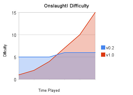 Onslaught! difficulty curve