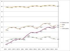 Tic en zonas rurales Perú: 2007-2010