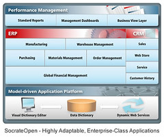 SocrateOpen - Highly Adaptable, ERP & CRM Enterprise-Class Applications (BITSoftware) Tags: software diagram opensource erp crm bitsoftware socrateopen